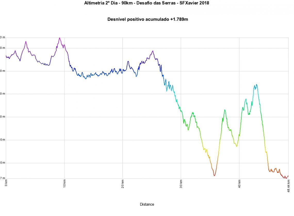 Altimetria_90km_Dia2_DSB_SFXavier2018