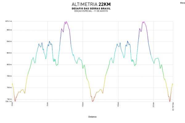 Altimetria_22k
